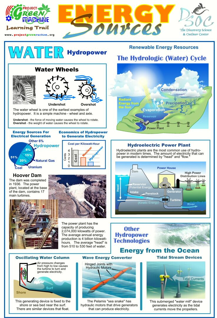Energy Sources - Hydropower | Teaching | Pinterest | Alternative ...