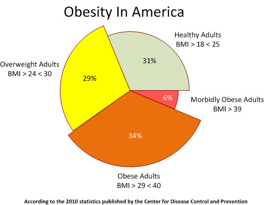 obesity in americans According to the centers for disease control and prevention (cdc), the disease of obesity affects about 78 million americans and the asmbs estimates about 24 million have severe or morbid obesity.