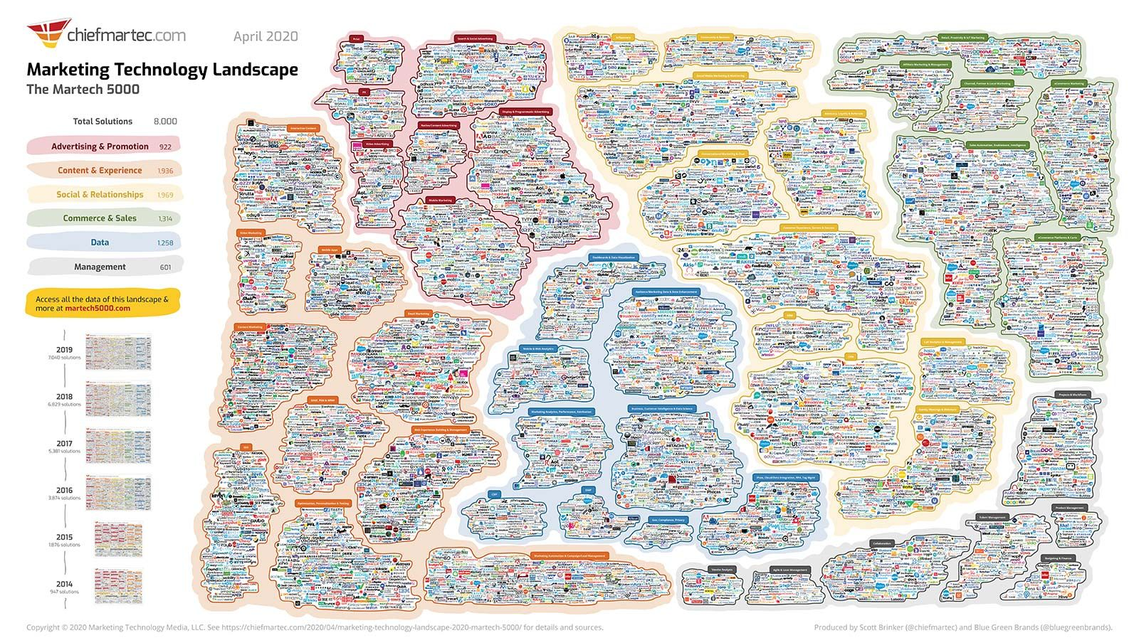 Marketing Technology Landscape Supergraphic 2020 Martech 5000 Really 8 000 But Who S Count Marketing Technology Landscape Features Interactive Marketing