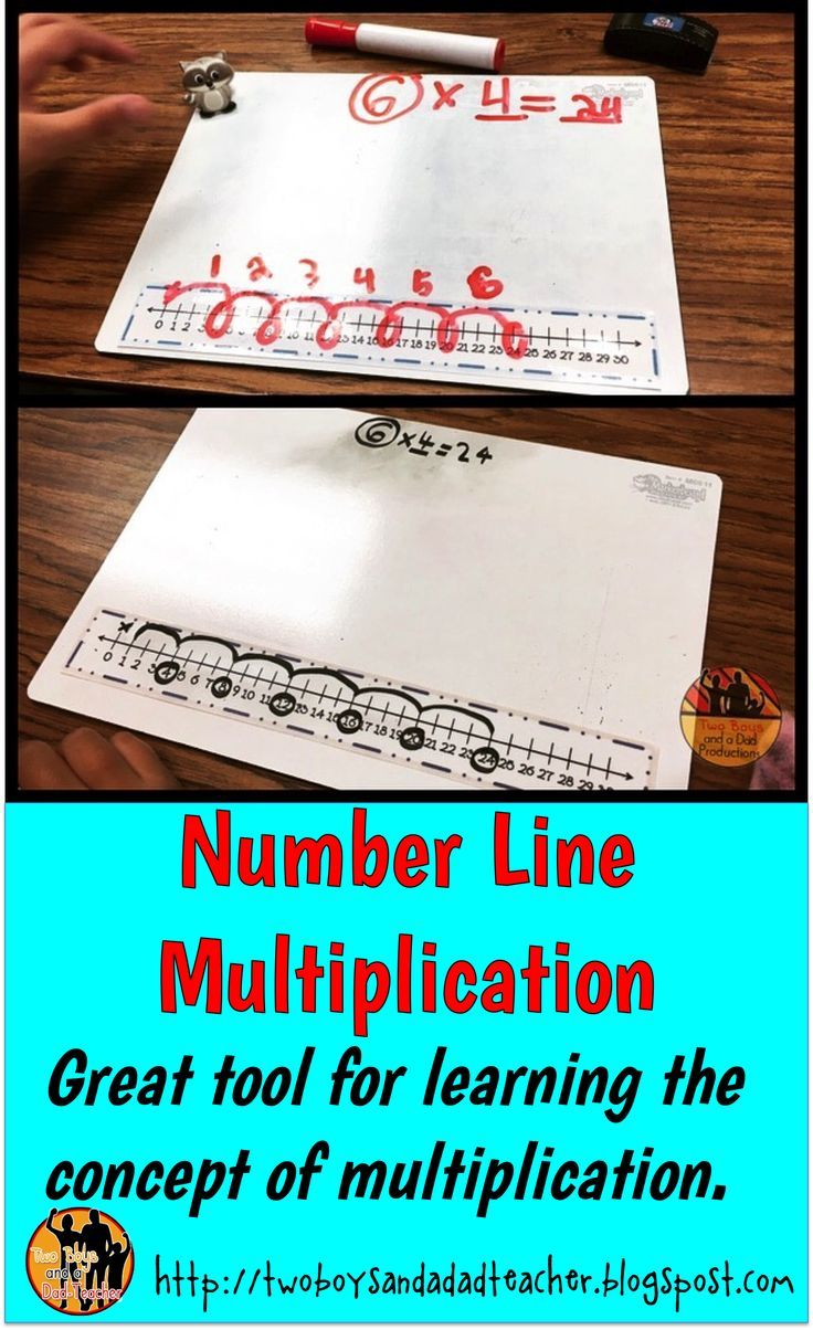 Multiplying on a number line can be very tricky! Students can ...