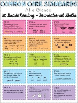 First Grade Common Core Standards Cheat Sheets   Pinterest