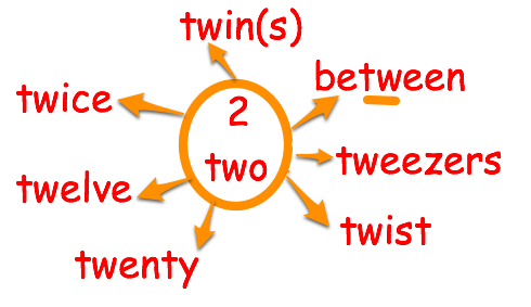 SPELLINGBLOG.HOWTOSPELL.CO.UK: Why do we spell two with a 'w'?