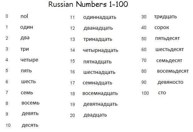 Russian Russian Grammar Alphabet Numbers 61