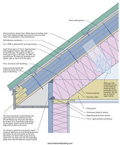 Design Detail Shows Insulation Layers Overlapped Roof Insulation Roof Sheathing Cathedral Ceiling