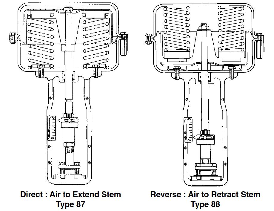 Reversing Control Valve Actuator Fail Safe Mode Control Valves Actuator Control