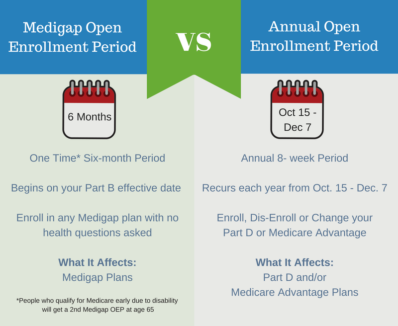 Medicare Supplement Open Enrollment Health questions