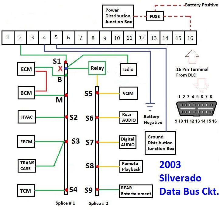 2003 gm bus wiring munication diagram | chevy tahoe | Diagram, 2003 silverado, Chevy