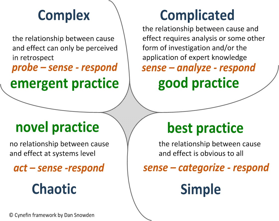 Cynefin framework - when to apply what kind of approaches