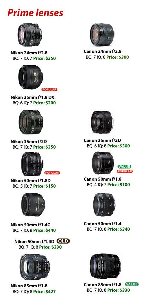 Pin by C O on Camera   Nikon lenses, Camera nikon, Dslr