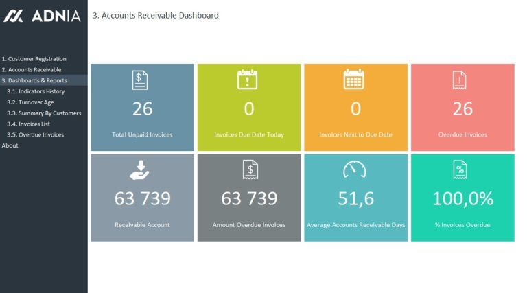 Excel Dashboard Examples Adnia Solutions Dashboard Examples