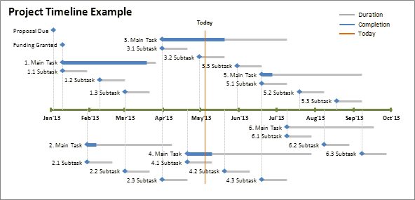Yes you can create timelines using excel the spreadsheet program create timelines using excel the spreadsheet program from microsoft step by step instructions included maxwellsz