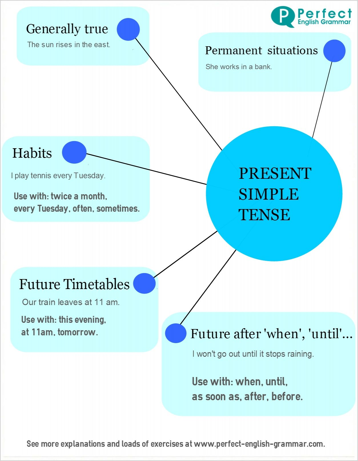 English Grammar Infographics: present simple tense | Learning ...