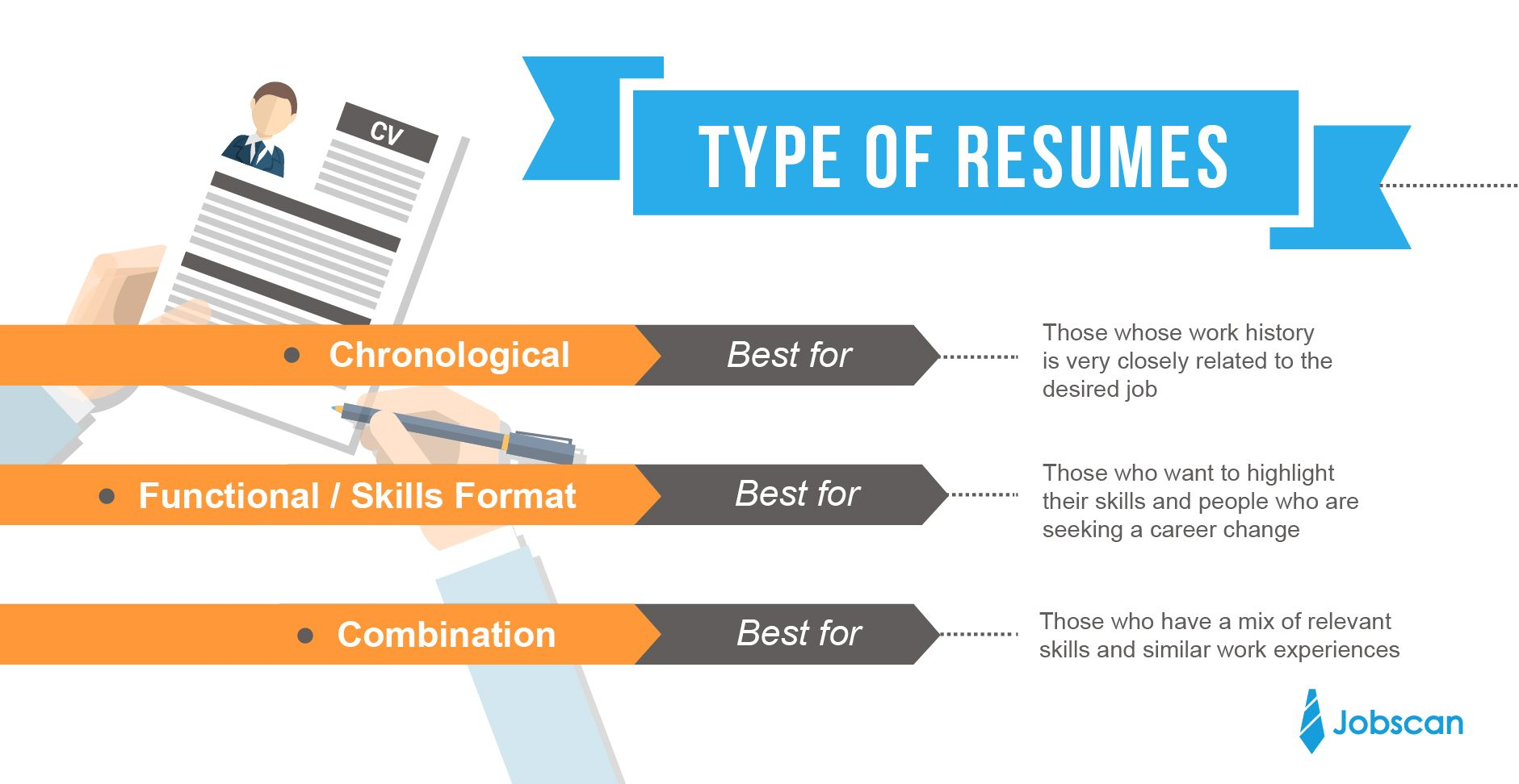 Resume Tips To Help You Past Computer Screeners Types Of