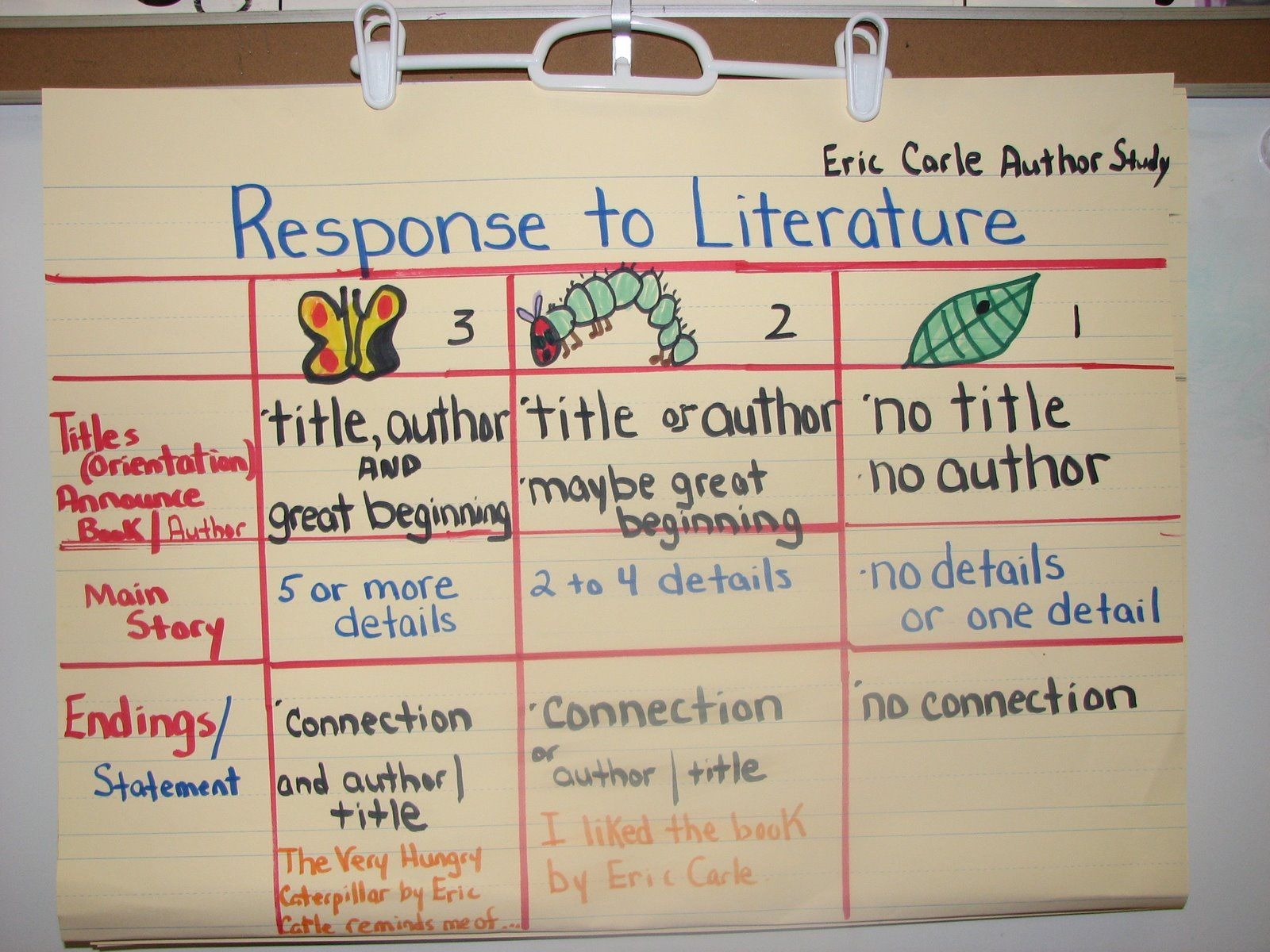 With Great Expectations: Rubrics- Response to Literature