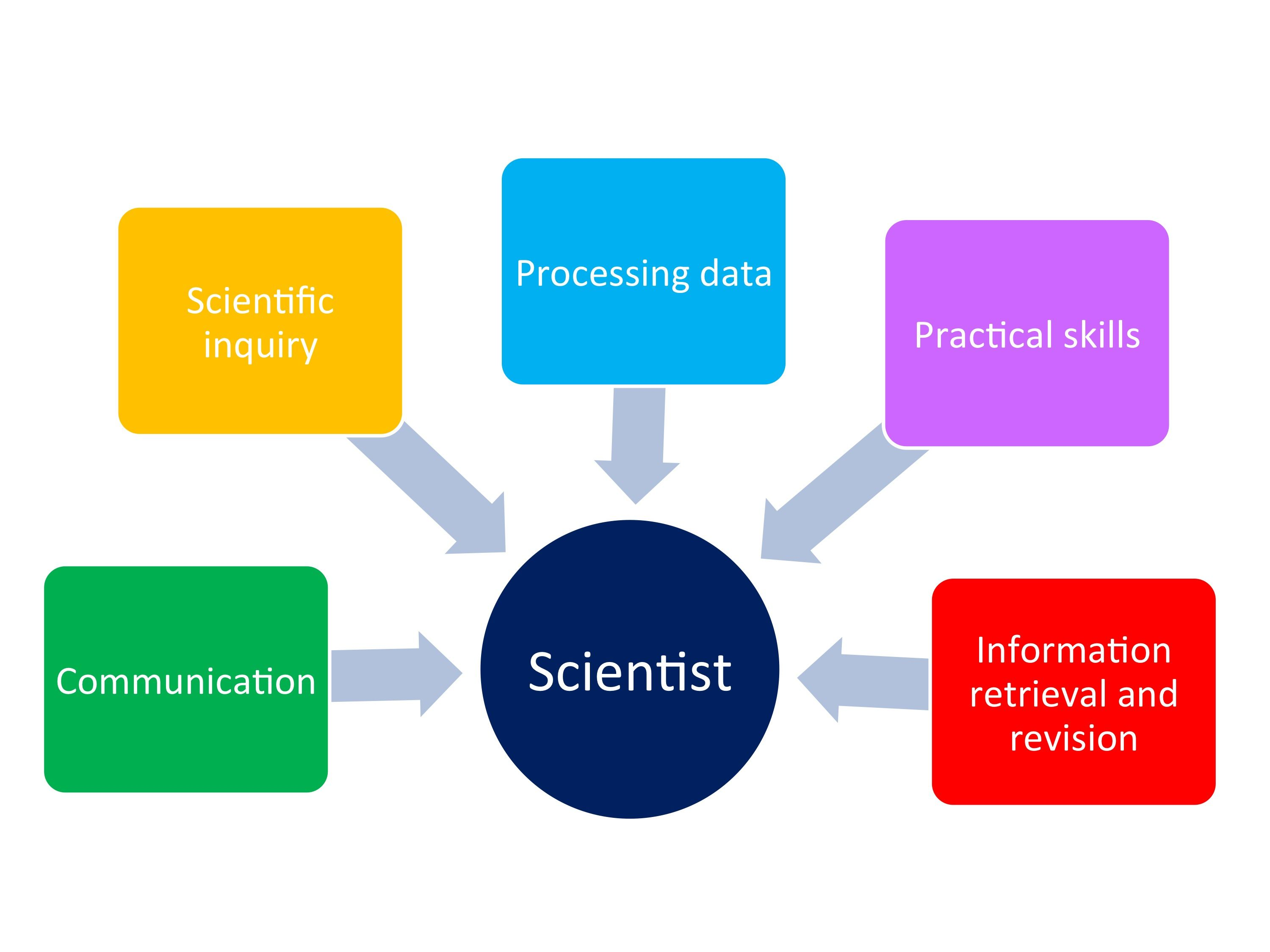 Science Teaching Is A Complex Activity That Lies At The