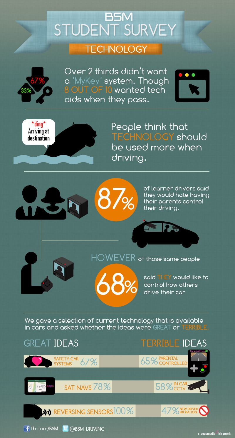 Technology And Driving Student Survey Drivers Education