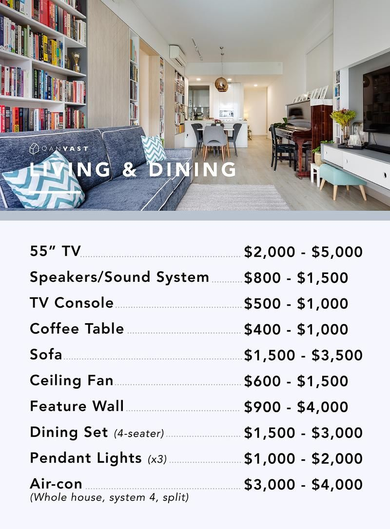 How Much Do You Need To Renovate The Key Areas In Your Home Plus Furniture And Liances Our Budget Guide Here Breaks Down Costs Per Room
