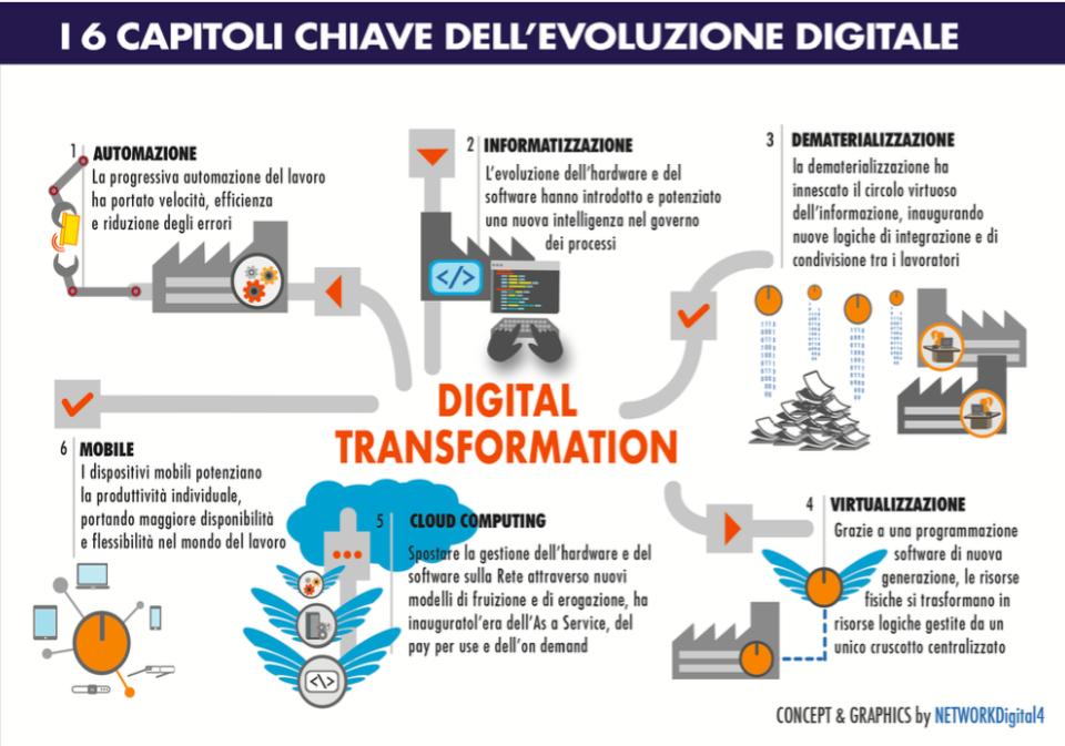 Digital Transformation La Nuova Guida 2020 Nel 2020 Software