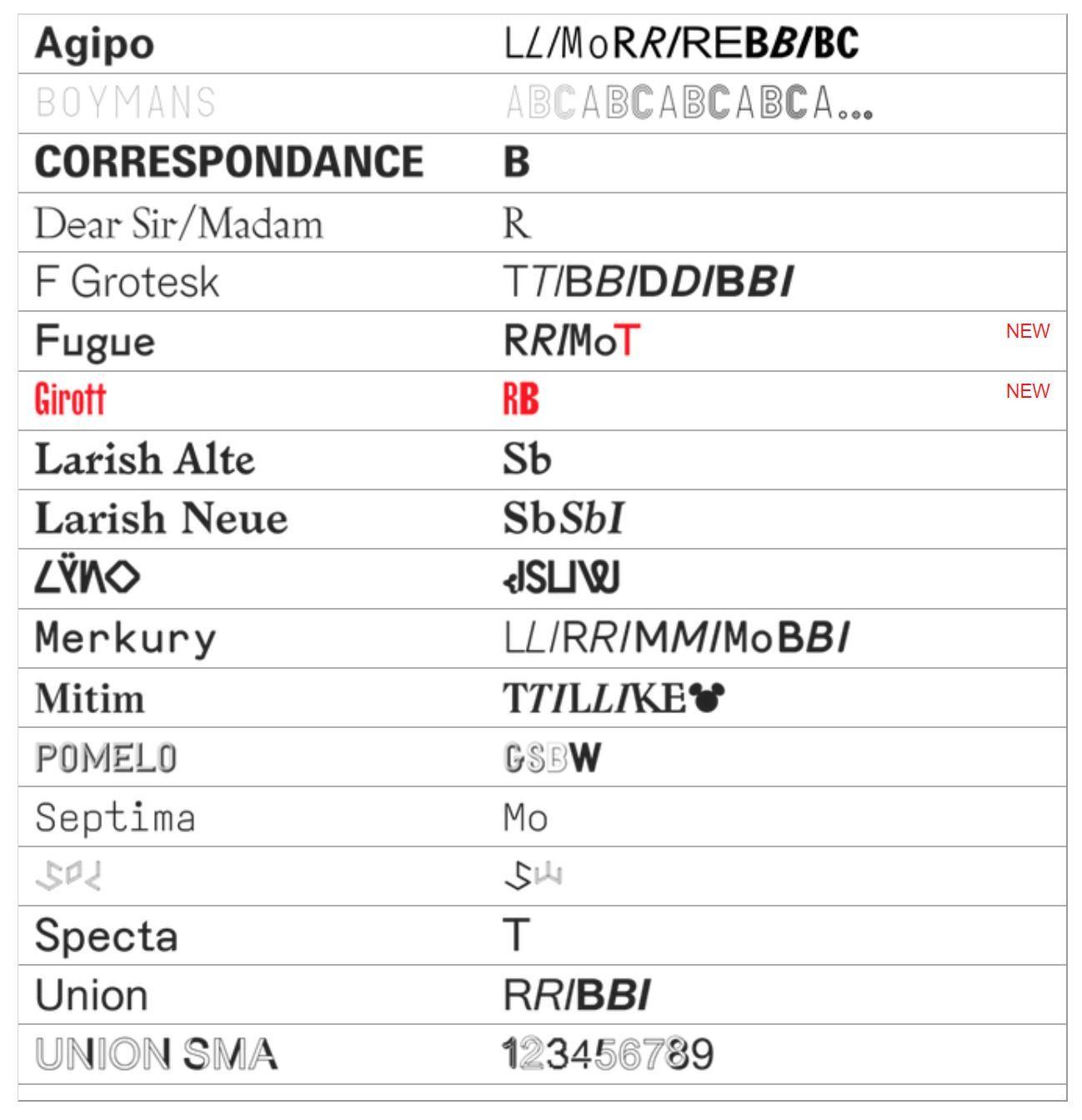 Radim Pesko | Type Foundries | Digital scale, Diagram, Type