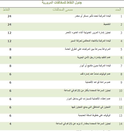 طريقة حساب نقاط المخالفة المرورية في أبشر ضمن لائحة نظام المرور يونيو 2020 Public