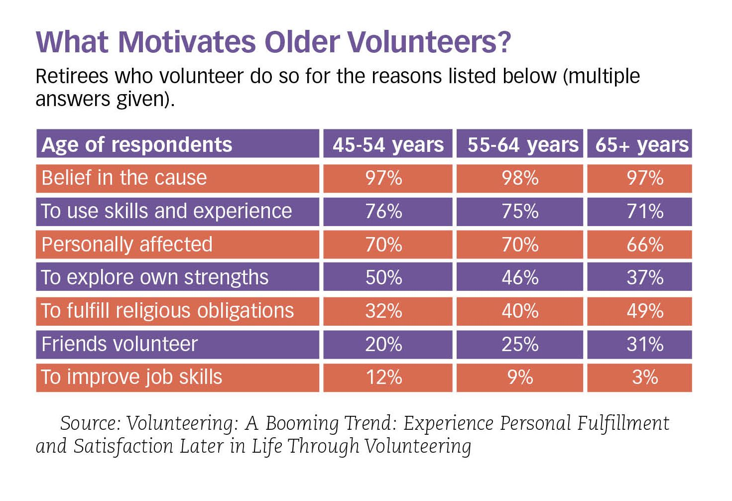 What It Takes to Recruit Older Volunteers for Kidmin