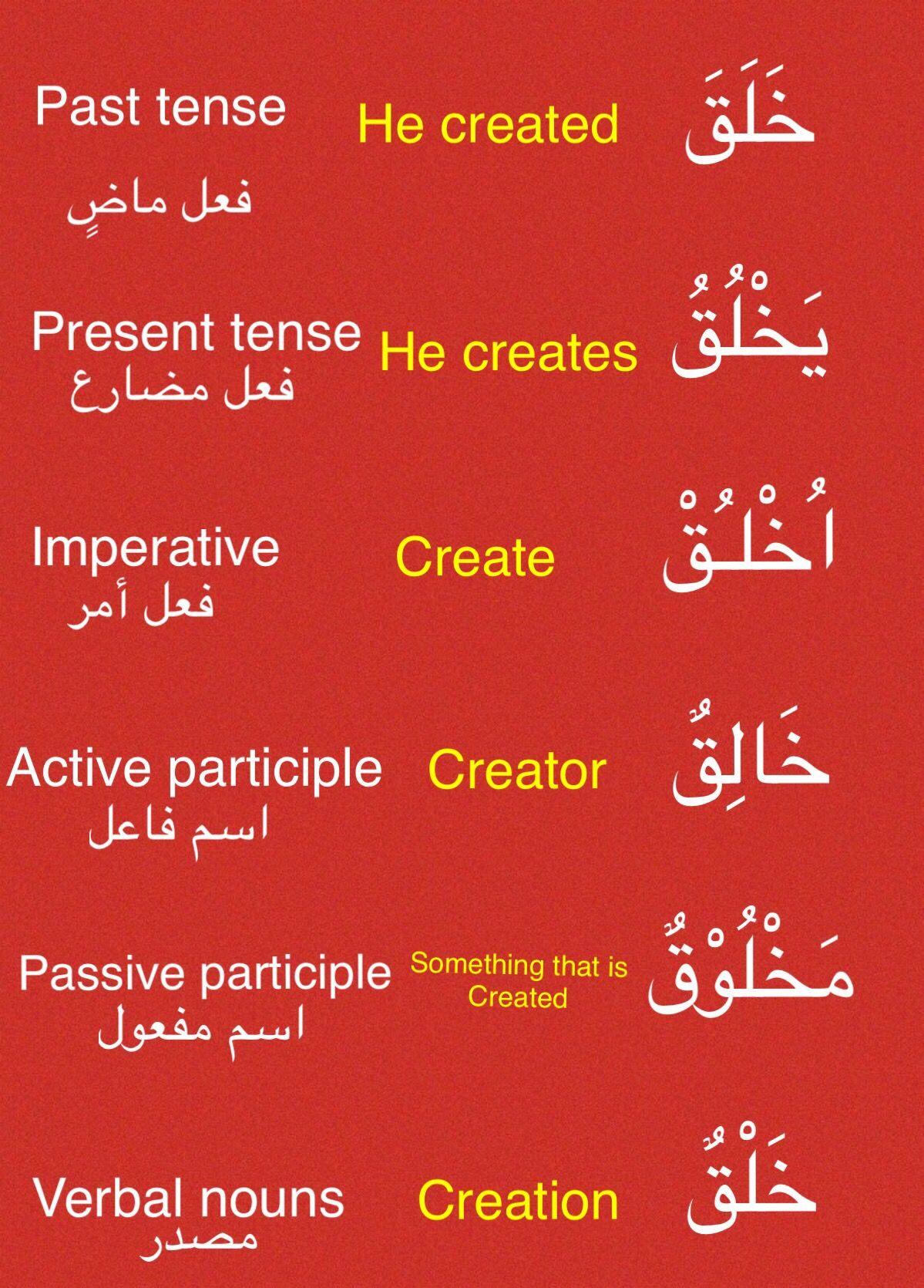 Learning Arabic Msa Fabienne Learning Arabic Learn Arabic Language Learn Arabic Online