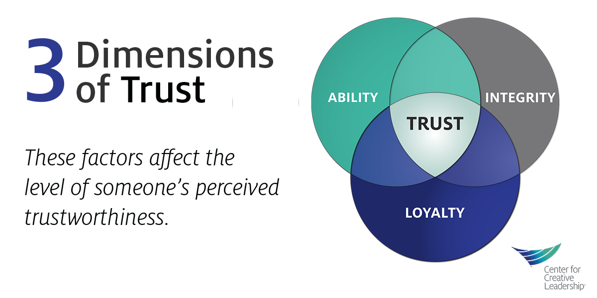 Infographic trust model venn diagram with ability loyalty and infographic trust model venn diagram with ability loyalty and integrity ccuart Image collections