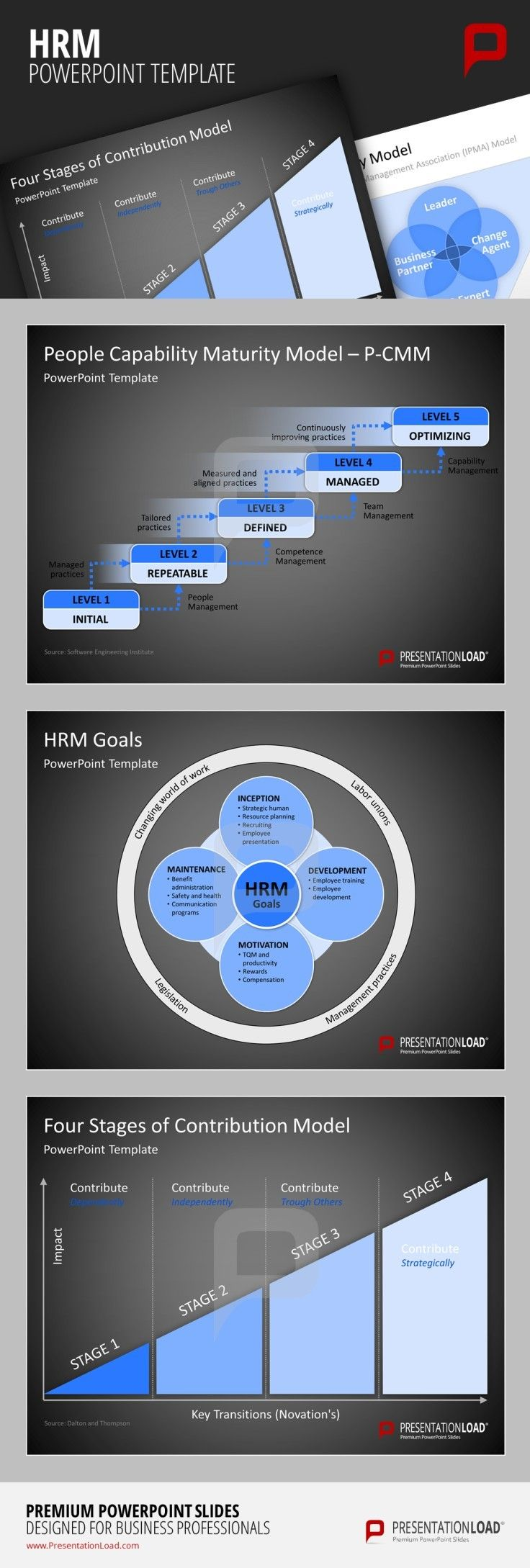 Human Resource Management PowerPoint Template HR Competency Model ...
