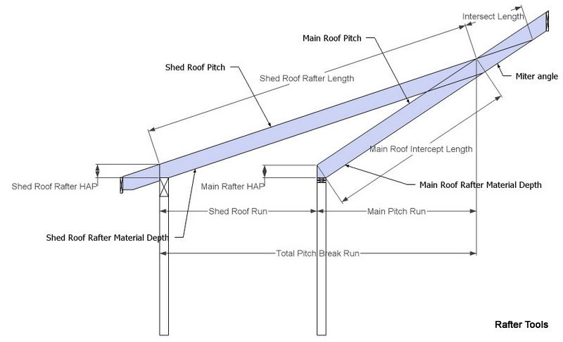 Rafter Tools For Android Pitch Break Shed Roof Rafter Calculator Porch Roof Construction Building A Shed Roof Shed Roof
