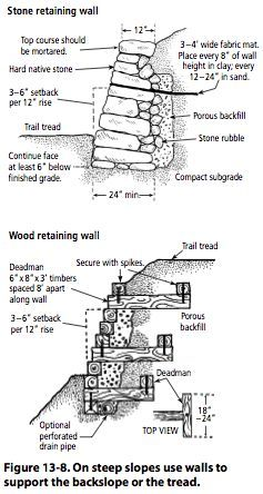 Figure 13 8 On Steep Slopes Use Walls To Support The Backslope Or Rock Retaining Wallretaining Wall Designlandscaping