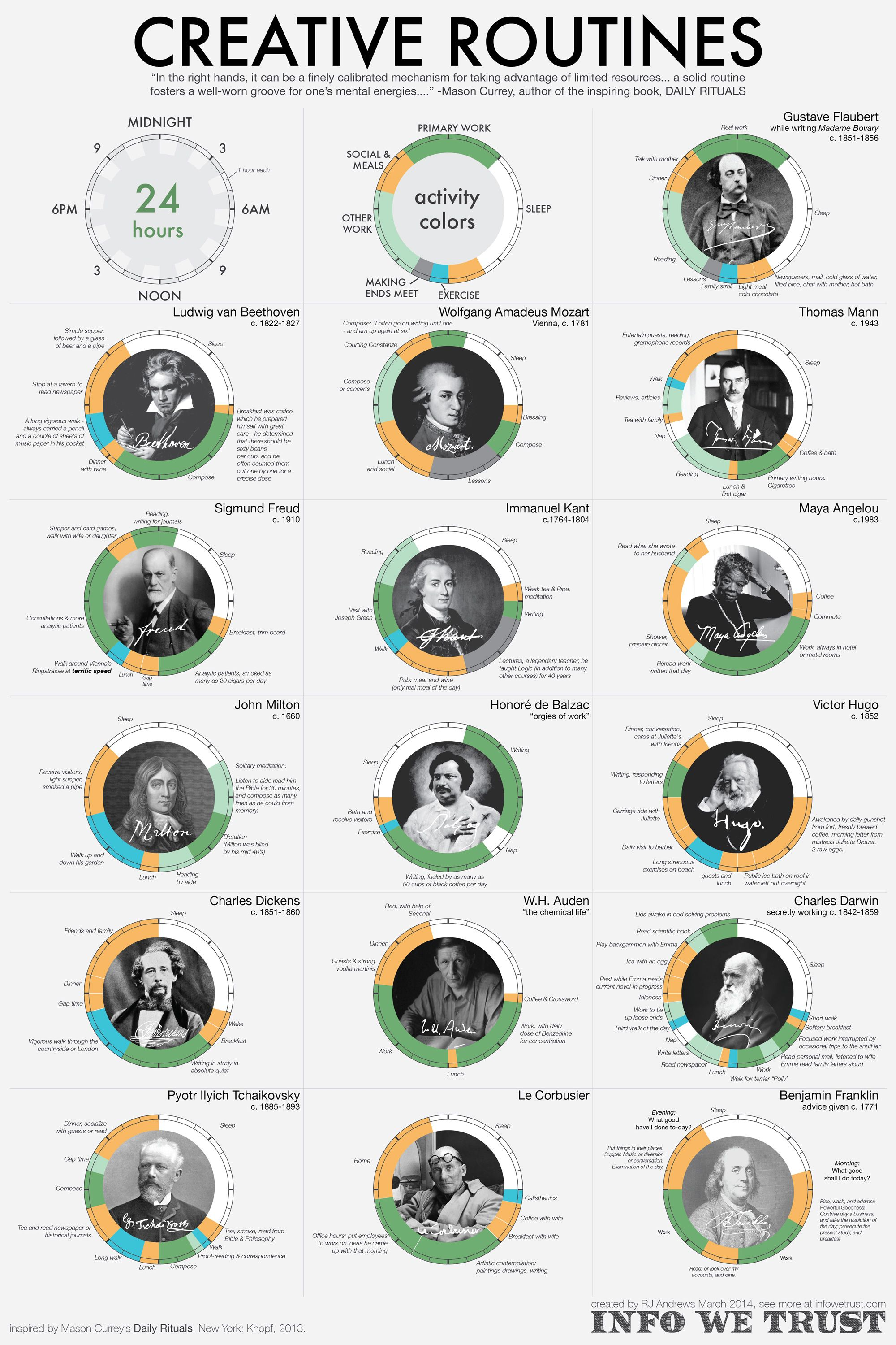The daily schedules of the world's greatest geniuses ...