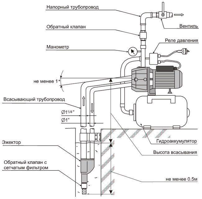 Инструкция по утилизации пищевых отходов