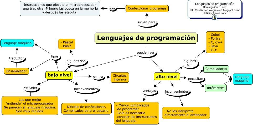 Information Technology Map Technology