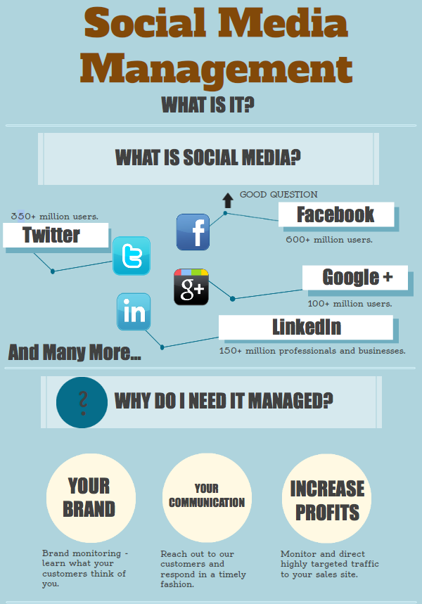 What Is Social Media Management Analysis This Image To Know Smm
