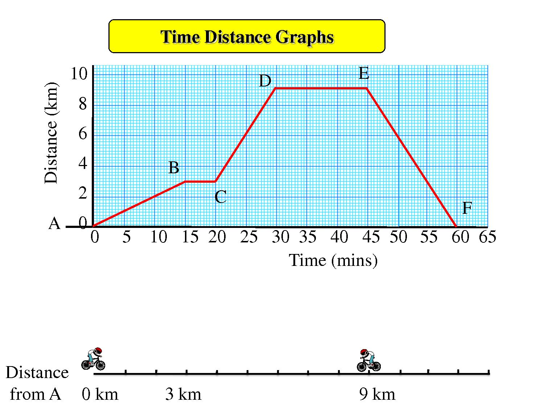 distancetime graphs Google Search Distance time