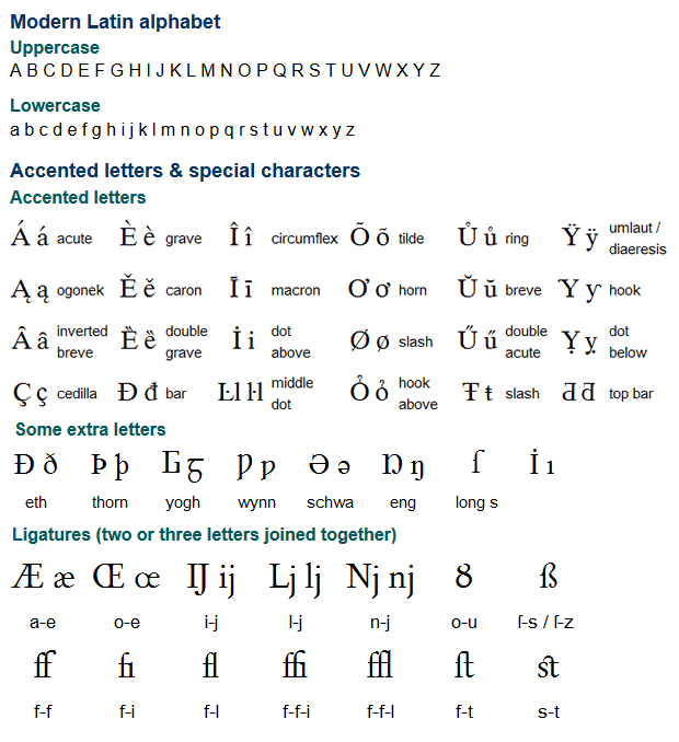 Modern Latin Alphabet: The