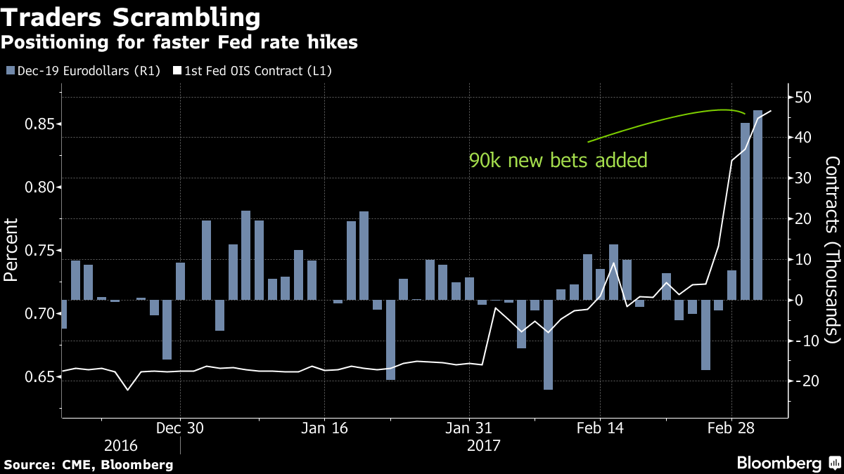 Traders Start Betting On Quicker Fed Path Through 2019 Janet Yellen Positivity Fed
