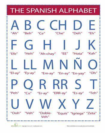 Spanish Alphabet #spanishthings