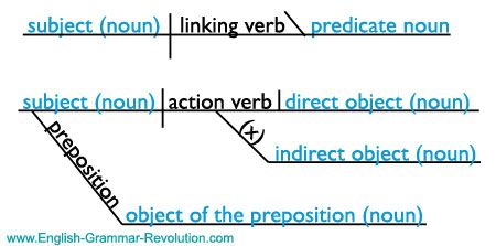 Diagramming linking verbs find wiring diagram noun pronoun sentence diagram parts of speech pinterest rh pinterest com action verbs action verbs ccuart Image collections