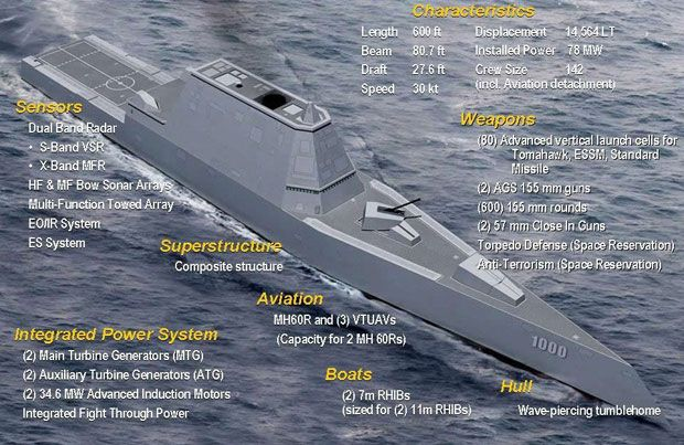 Amazing DDG 1000 Design Features And Systems. The Zumwalt Class Will Be  Multimission Vessels Tailored For Land Attack And Littoral Dominance.