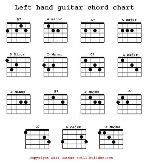 Left Hand Guitar Chord Chart  Music Stuff    Guitar