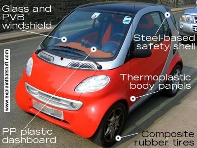 Smart Cars Are Made From Composite Materials