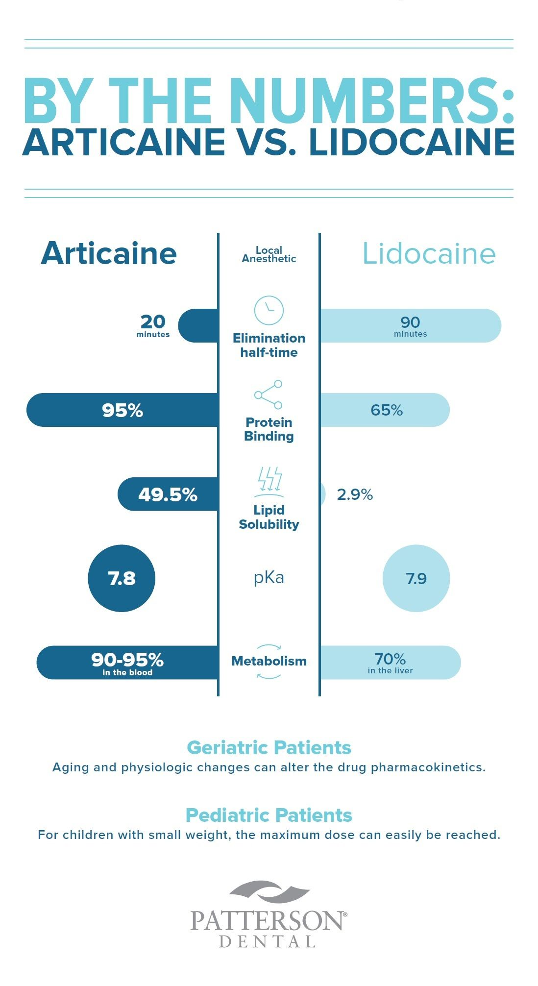 By The Numbers Articaine Vs Lidocaine Off The Cusp Lidocaine Pediatric Patients Dentistry