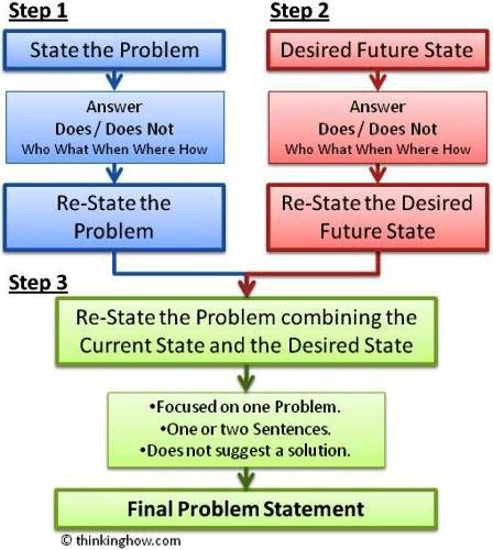 problem statement sTbR6L2m Define Lean Six Sigma Pinterest