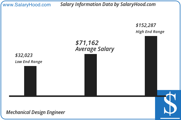 Mechanical Design Engineer Salary And Income Report In Us By Salaryhood 2019 2020 Accounting Jobs Income Reports Business Analyst