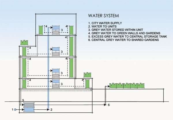 Water System - green walls Outside Green architecture, Green