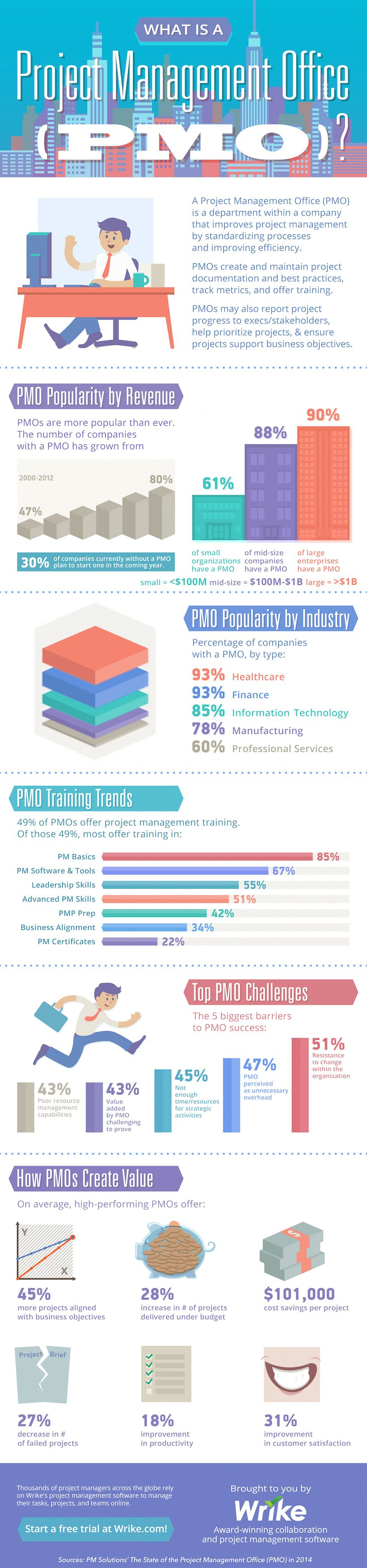What Is A Project Management Office Pmo Infographic Staying