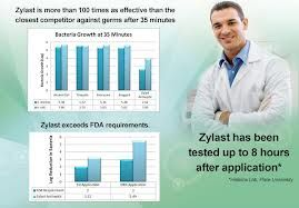 Zylast Testing Results More At Zylastdirect Com Best Hand