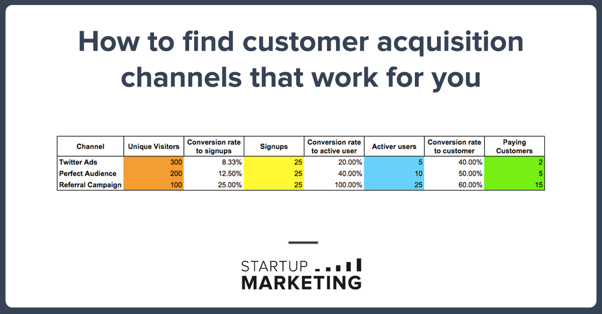 Finding The Right Customer Acquisition Channels For Your Startup