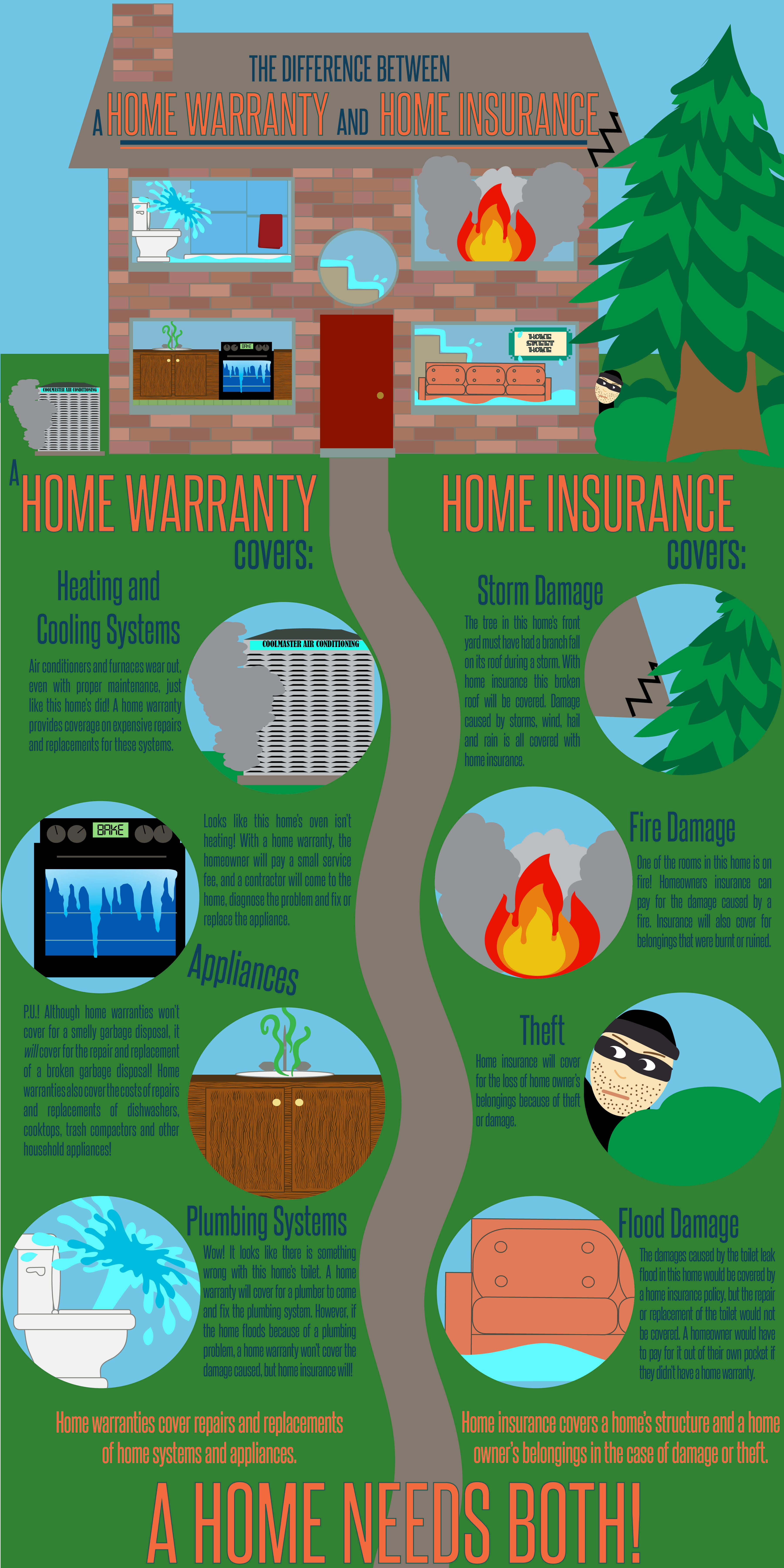 Home Warranty Vs Home Owners Insurance Http Www Landmarkhw Com